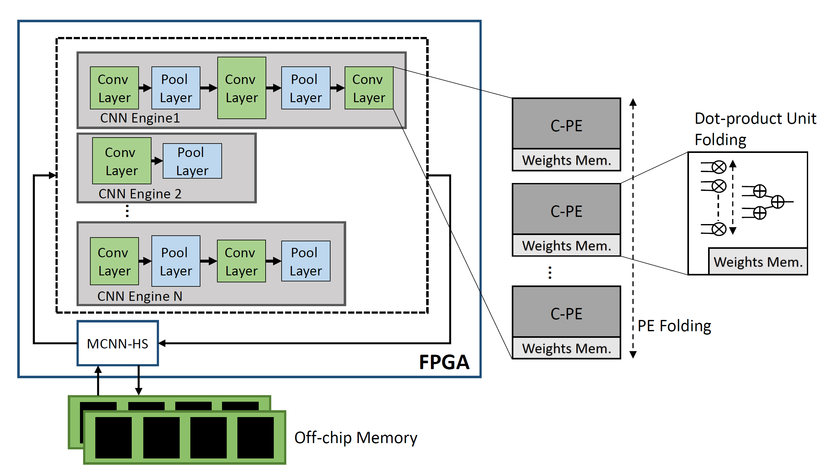CNN-to-FPGA Toolflows Chart