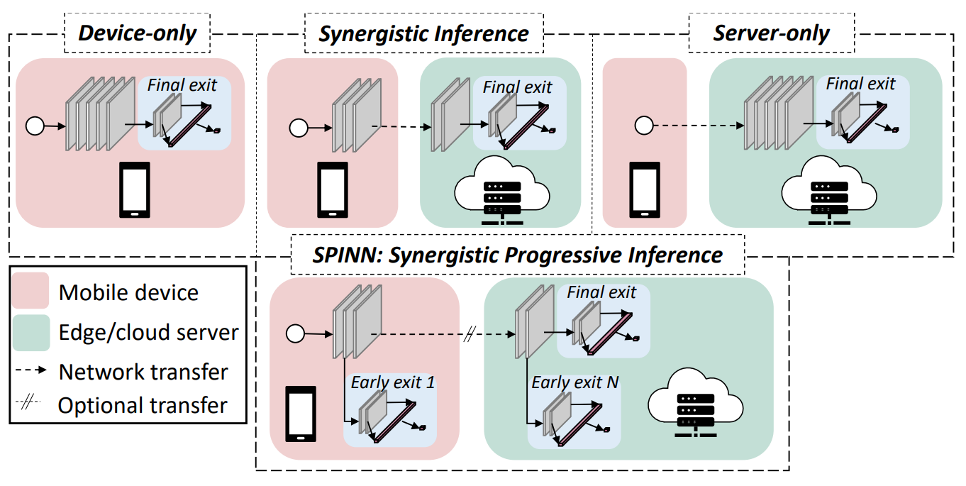 Distributed inference with SPINN.